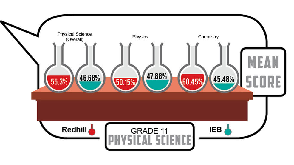 Grade 11 - Physical Science