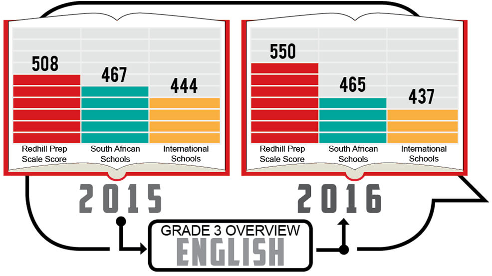 Grade 3 - English Overview