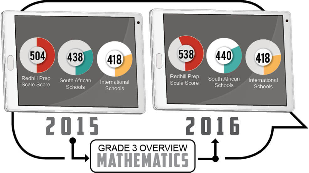 Grade 3 - Mathematics Overview