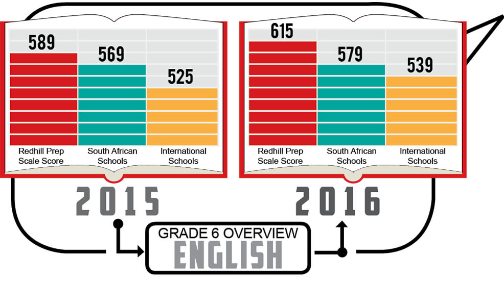 Grade 6 - English Overview