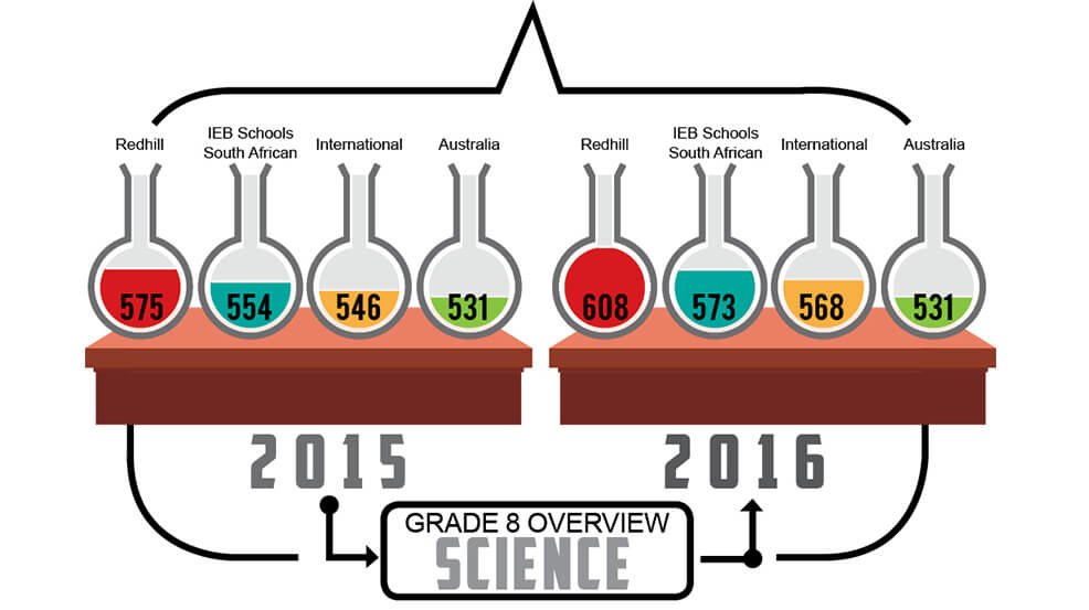 Grade 8 - Science Overview