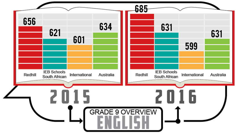 Grade 9 - English Overview