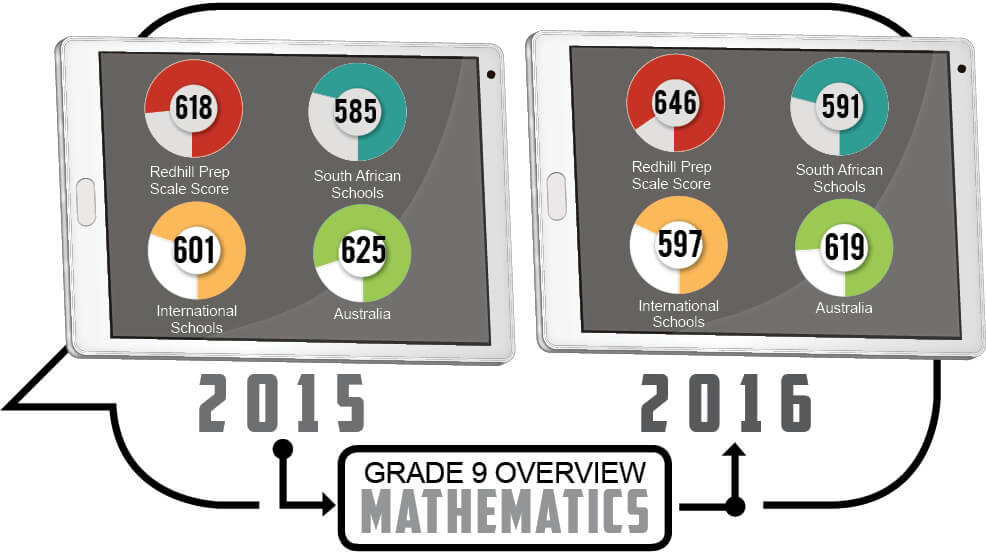 Grade 9 - Mathematics Overview